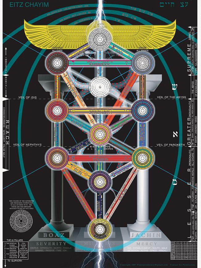 Дървото от живота Психотронно и геофизическо оръжие.