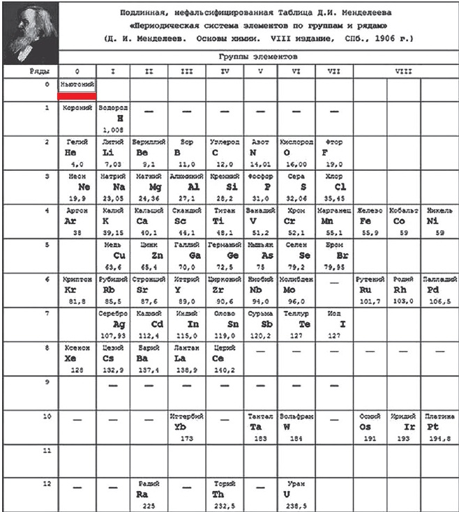 Менделеев таблица-1