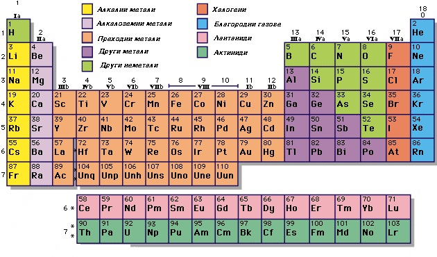 Менделеев таблица-2